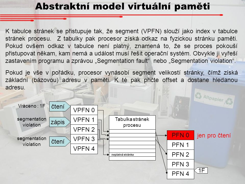 Abstraktní model virtuální paměti