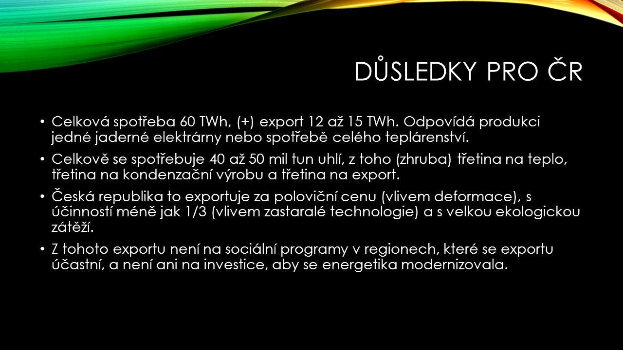 Důsledky pro ČR Celková spotřeba 60 TWh, (+) export 12 až 15 TWh. Odpovídá produkci jedné jaderné elektrárny nebo spotřebě celého teplárenství.