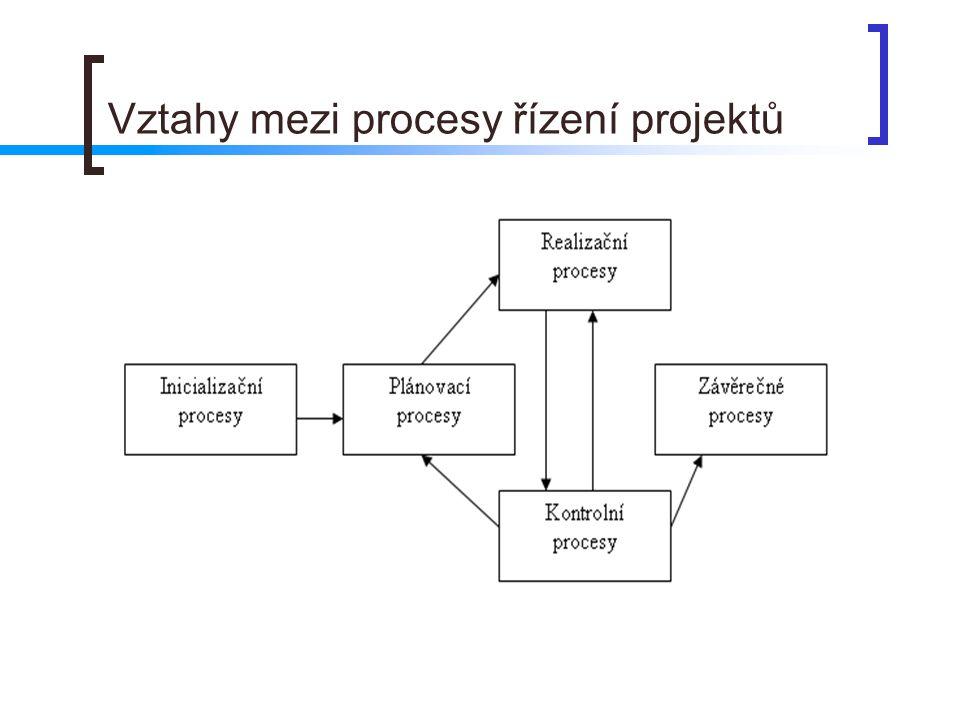 Vztahy mezi procesy řízení projektů
