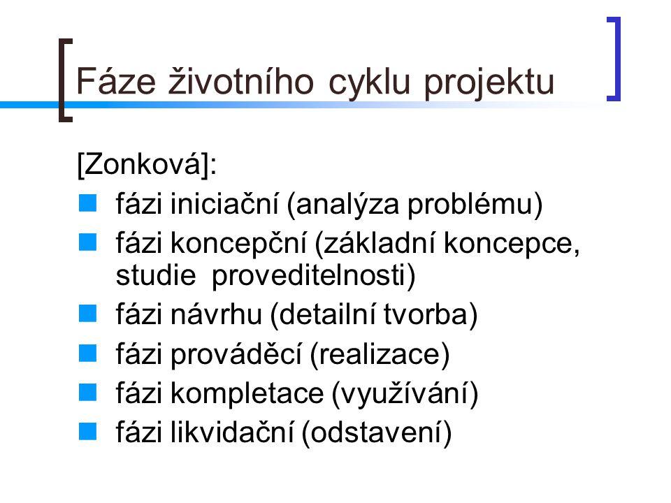 Fáze životního cyklu projektu