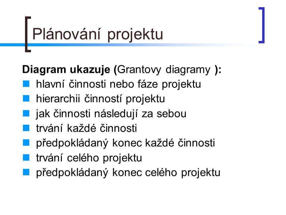 Plánování projektu Diagram ukazuje (Grantovy diagramy ):