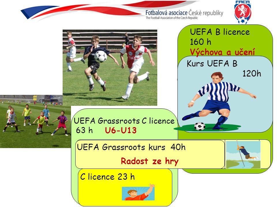 UEFA B licence 160 h Výchova a učení Kurs UEFA B 120h