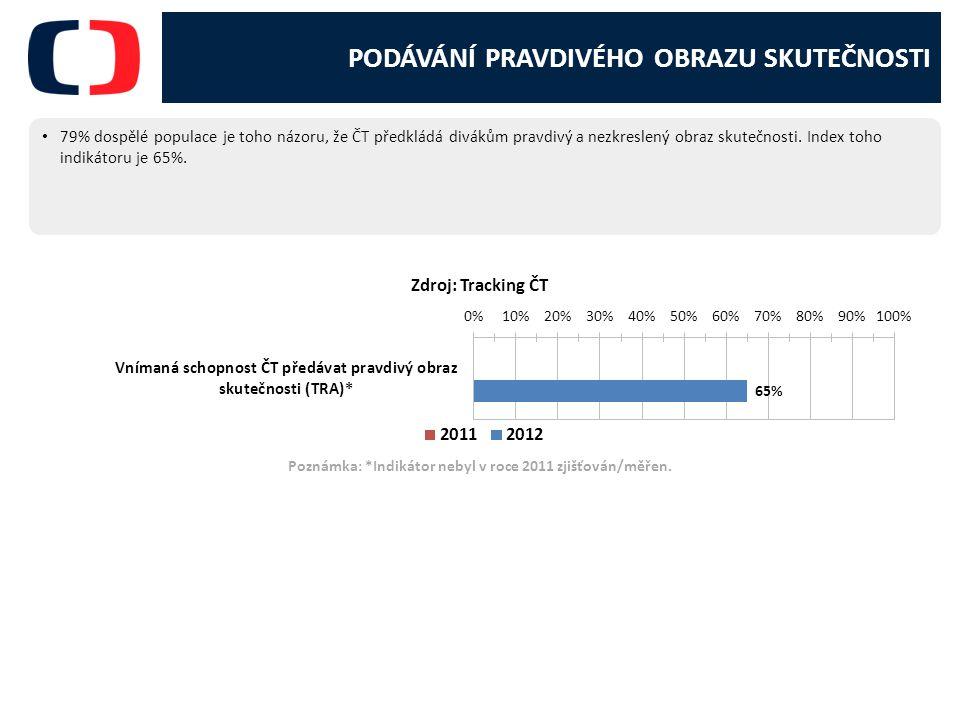 Poznámka: *Indikátor nebyl v roce 2011 zjišťován/měřen.