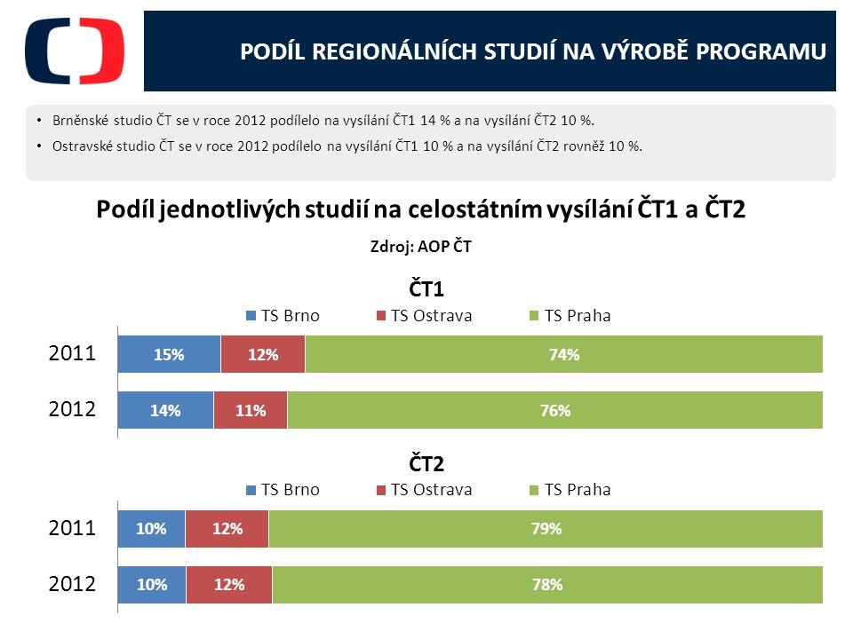 Podíl jednotlivých studií na celostátním vysílání ČT1 a ČT2