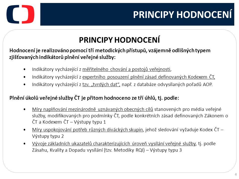 PRINCIPY HODNOCENÍ PRINCIPY HODNOCENÍ
