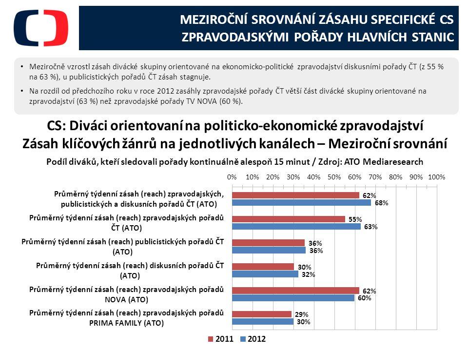 CS: Diváci orientovaní na politicko-ekonomické zpravodajství
