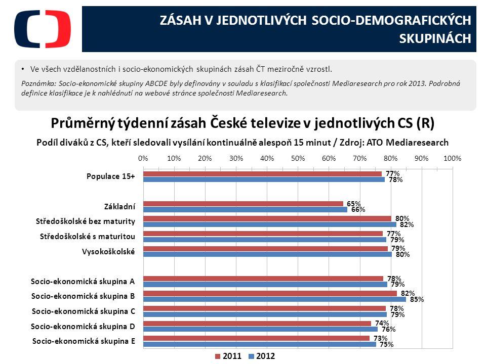 Průměrný týdenní zásah České televize v jednotlivých CS (R)