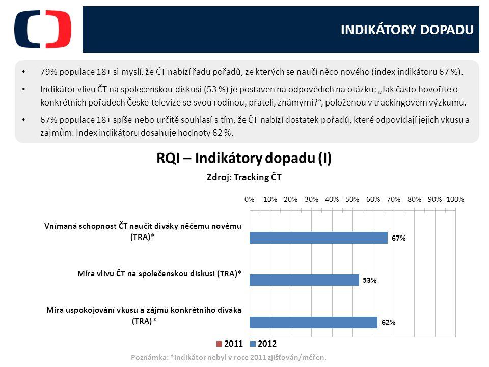 RQI – Indikátory dopadu (I)