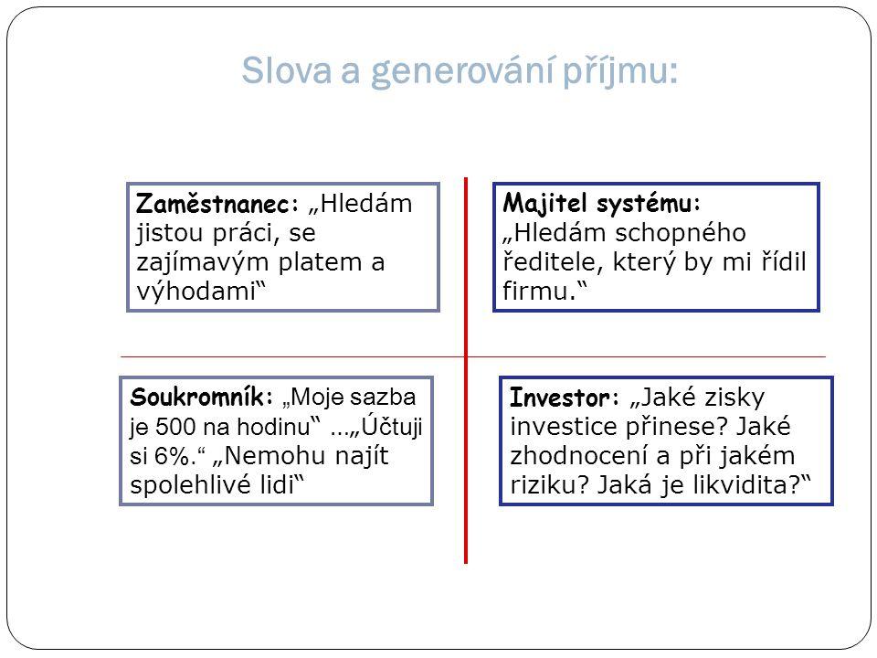 Slova a generování příjmu:
