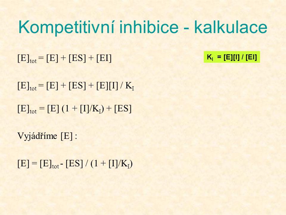 Kompetitivní inhibice - kalkulace