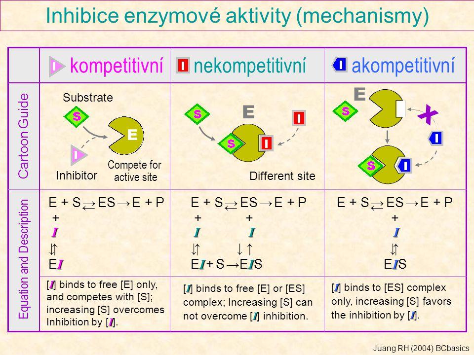 Inhibice enzymové aktivity (mechanismy)