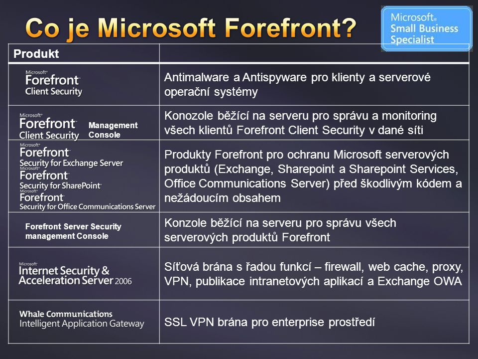 Co je Microsoft Forefront