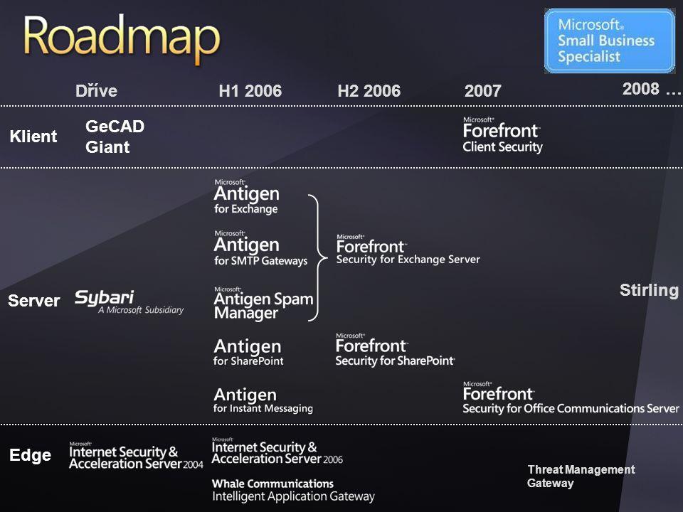 Forefront Products Dříve H1 2006 H2 2006 2007 2008 … GeCADGiant Klient