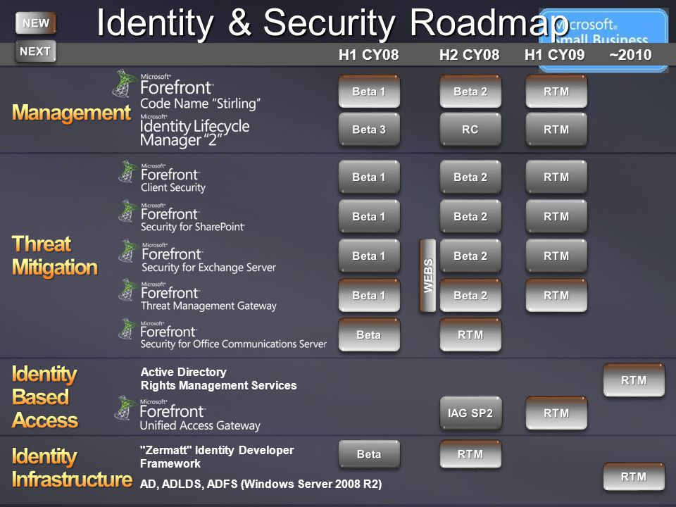Identity & Security Roadmap