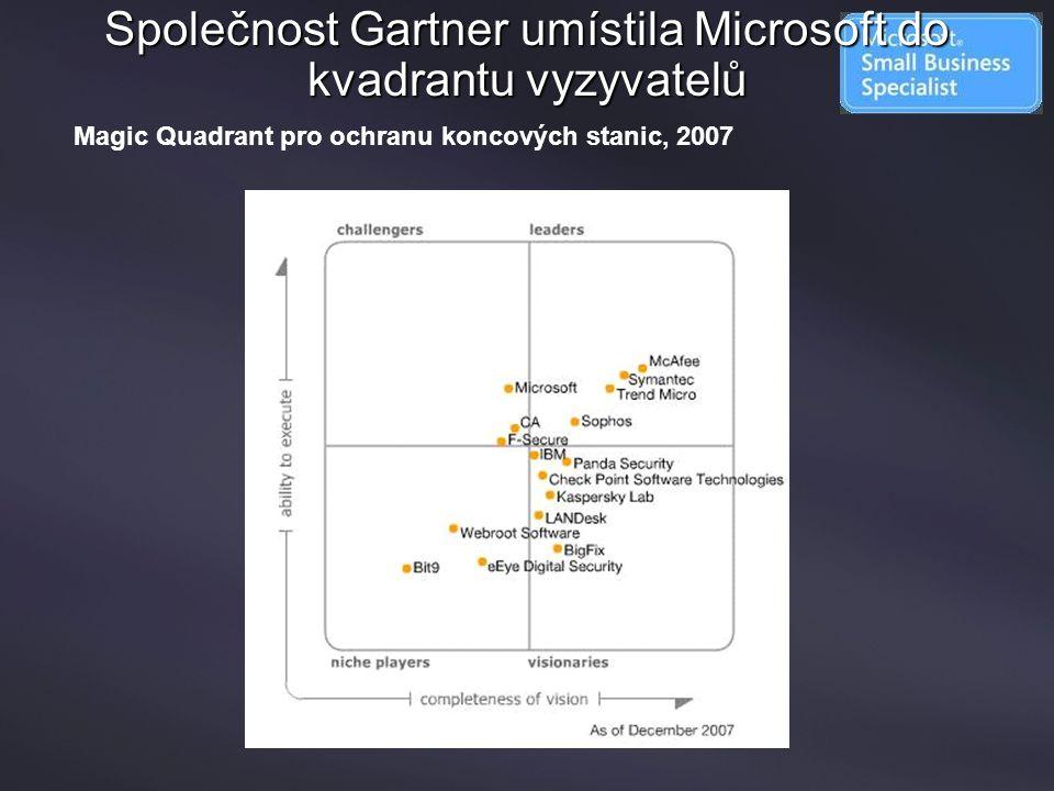 Společnost Gartner umístila Microsoft do kvadrantu vyzyvatelů