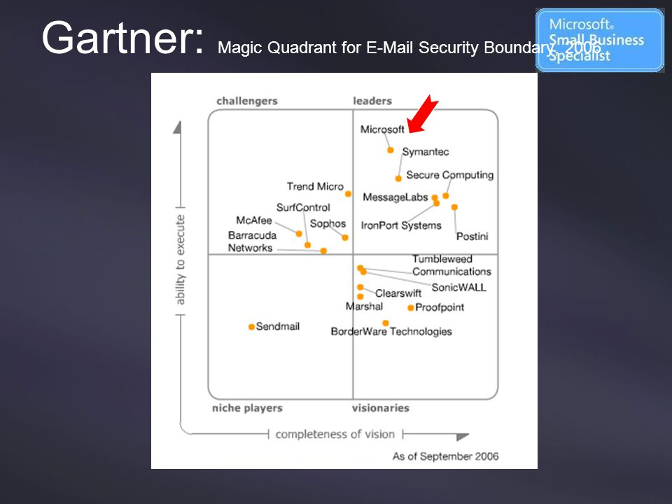 Gartner: Magic Quadrant for E-Mail Security Boundary, 2006
