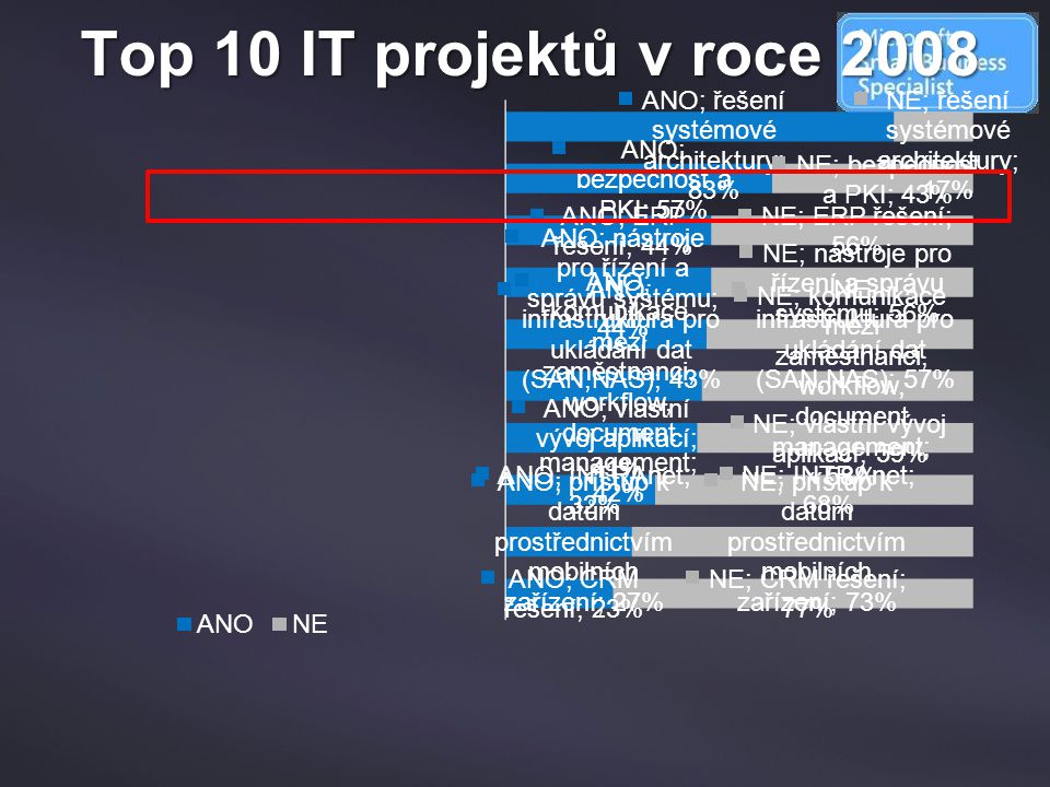 Top 10 IT projektů v roce 2008 Microsoft Forefront 4/6/2017 8:18 AM