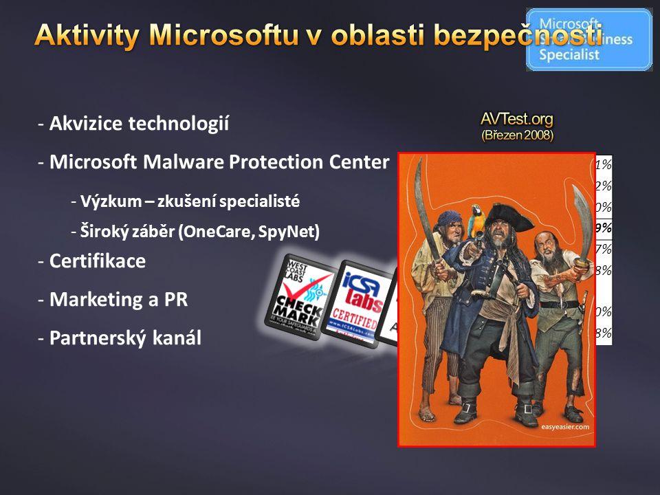 Aktivity Microsoftu v oblasti bezpečnosti