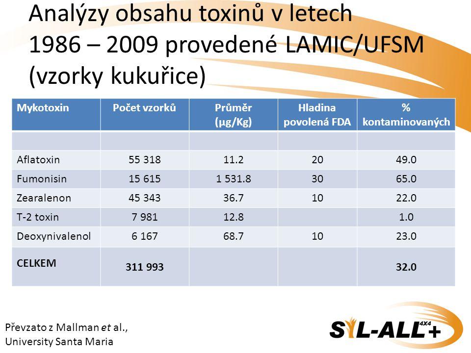 Analýzy obsahu toxinů v letech 1986 – 2009 provedené LAMIC/UFSM (vzorky kukuřice)