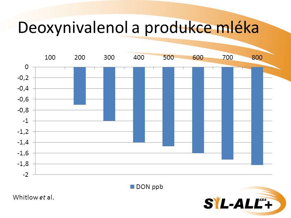 Deoxynivalenol a produkce mléka