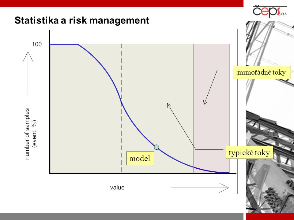Statistika a risk management