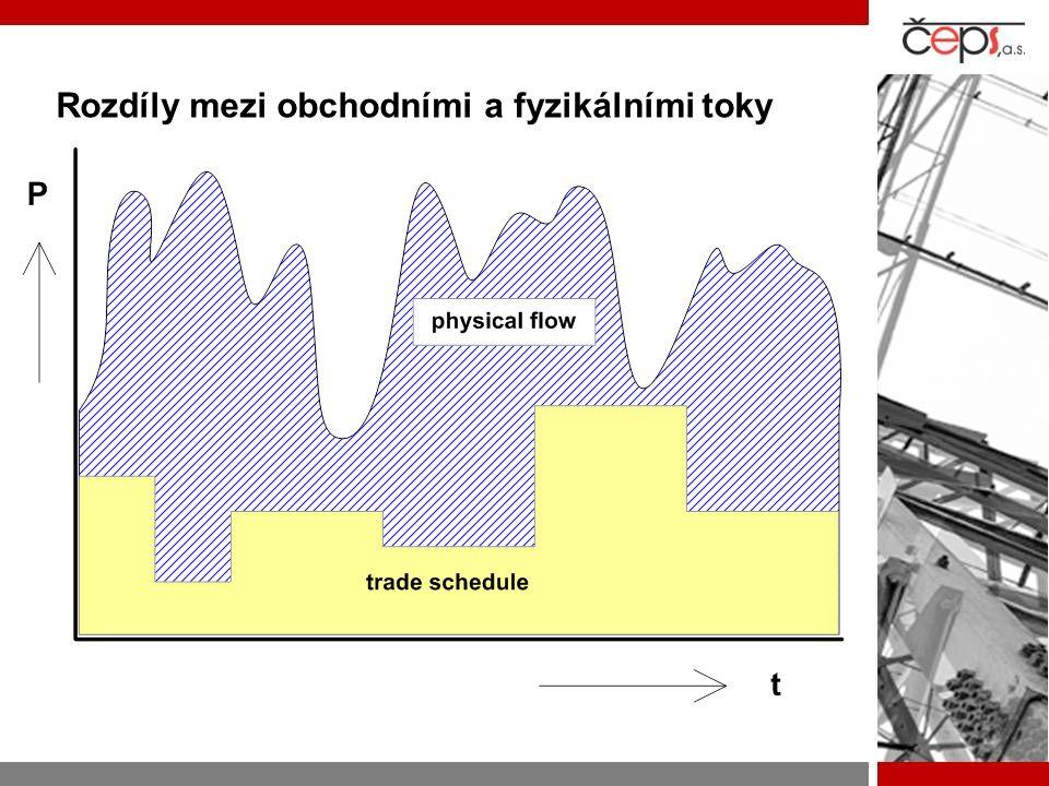 Rozdíly mezi obchodními a fyzikálními toky