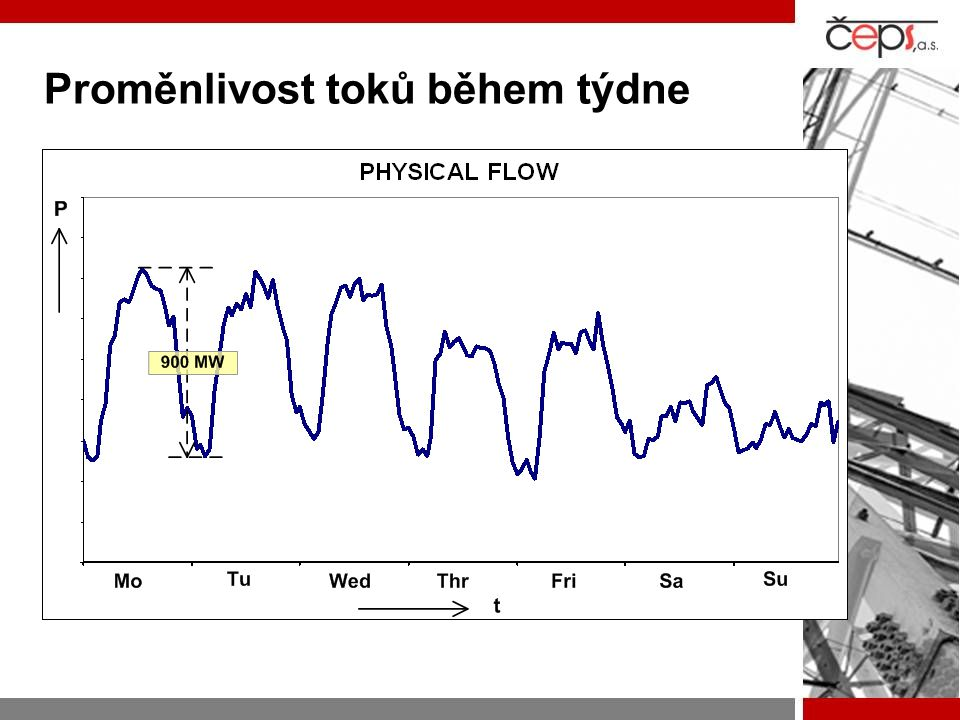 Proměnlivost toků během týdne