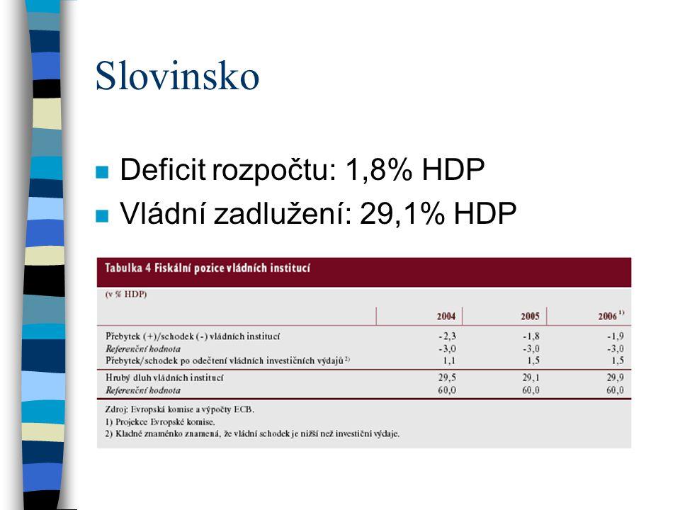 Slovinsko Deficit rozpočtu: 1,8% HDP Vládní zadlužení: 29,1% HDP