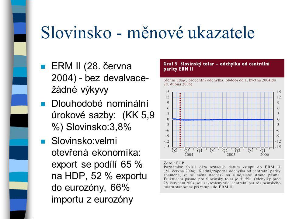 Slovinsko - měnové ukazatele