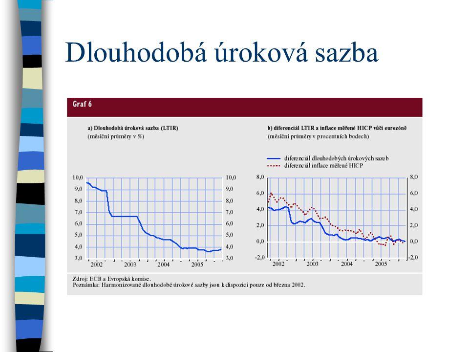 Dlouhodobá úroková sazba