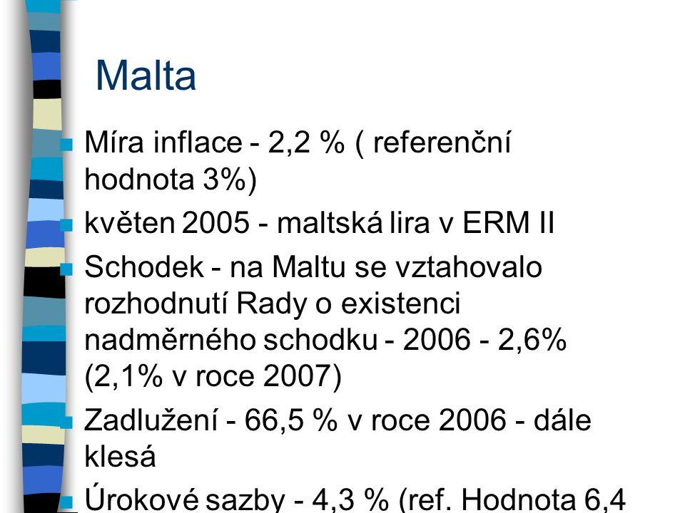 Malta Míra inflace - 2,2 % ( referenční hodnota 3%)