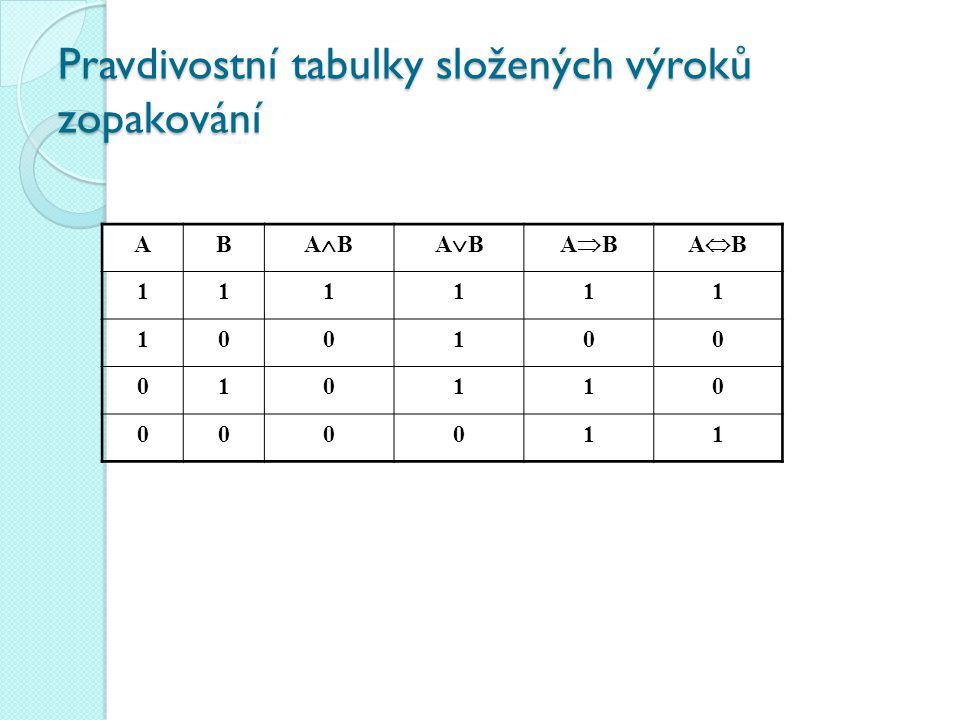 Pravdivostní tabulky složených výroků zopakování