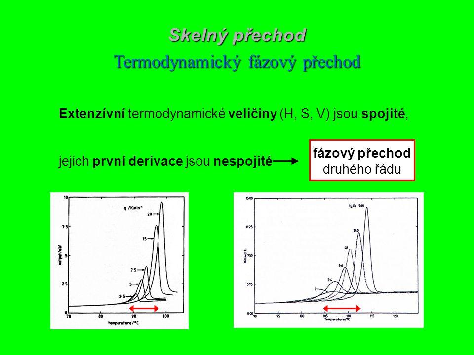 Termodynamický fázový přechod