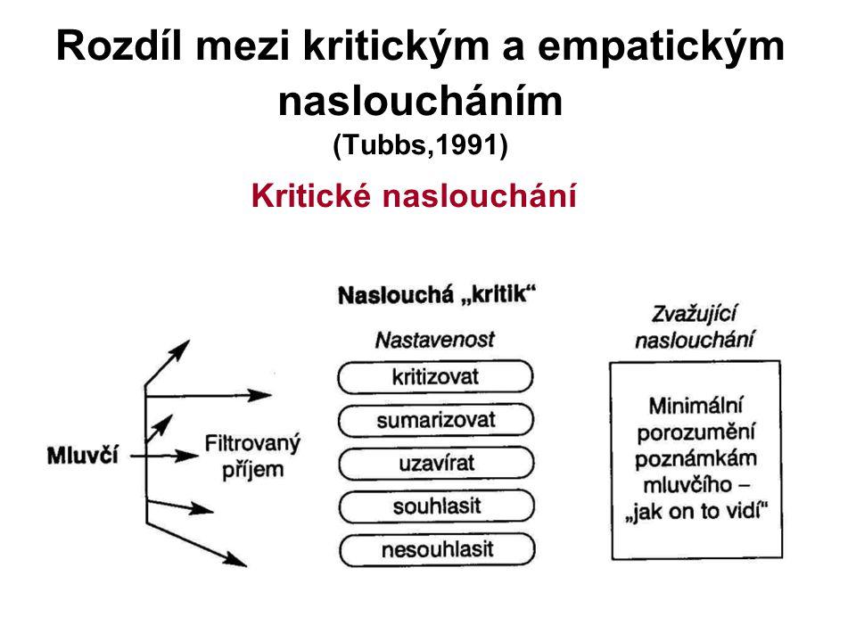 Rozdíl mezi kritickým a empatickým nasloucháním (Tubbs,1991)