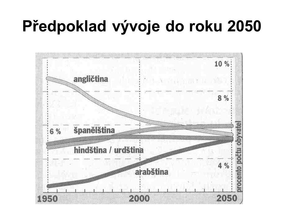 Předpoklad vývoje do roku 2050