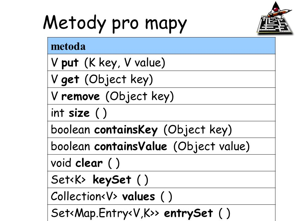 Metody pro mapy metoda V put (K key, V value) V get (Object key)