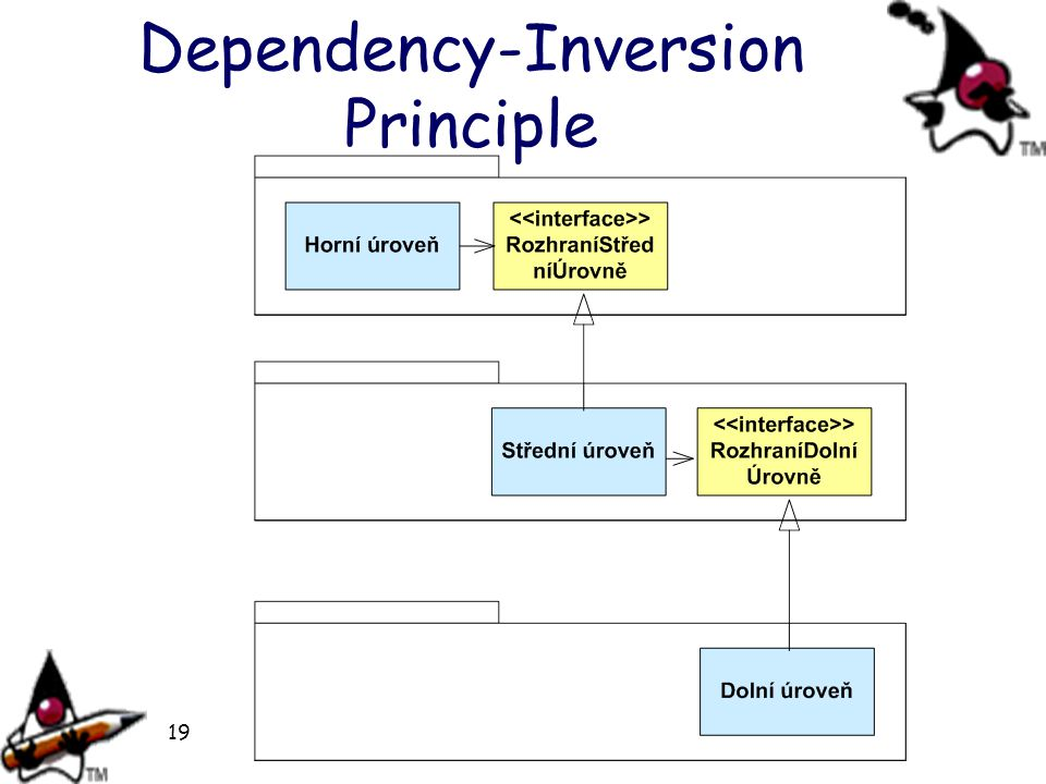 Dependency-Inversion Principle