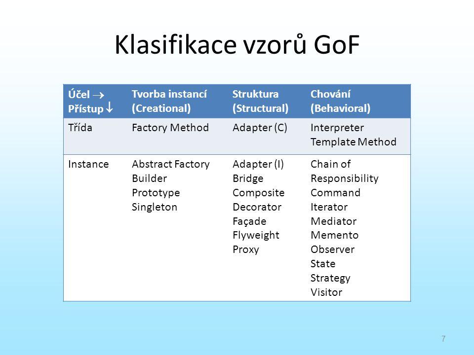 Klasifikace vzorů GoF Účel  Přístup  Tvorba instancí (Creational)