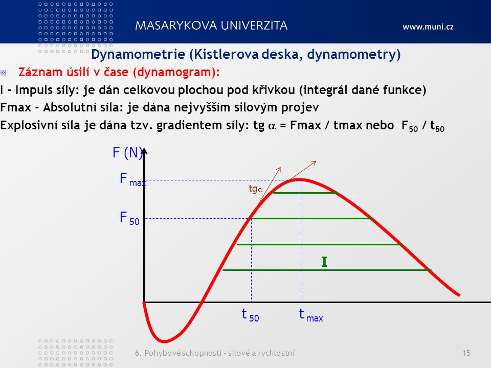 Dynamometrie (Kistlerova deska, dynamometry)
