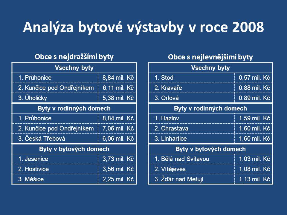 Analýza bytové výstavby v roce 2008