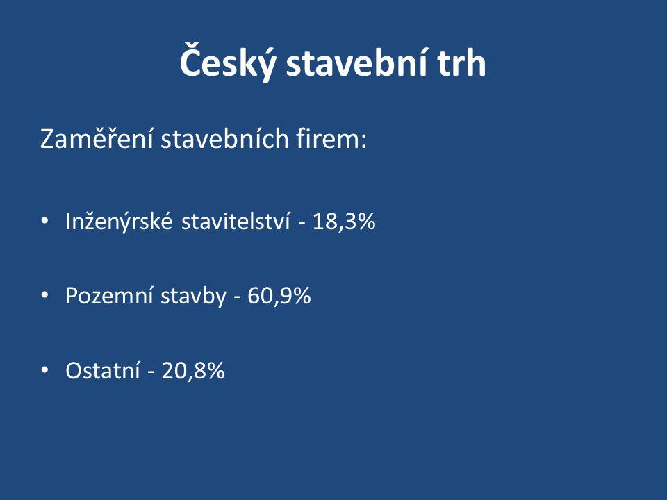 Český stavební trh Zaměření stavebních firem: