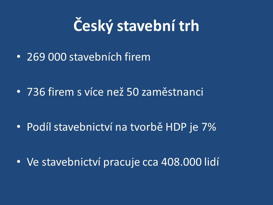 Český stavební trh 269 000 stavebních firem