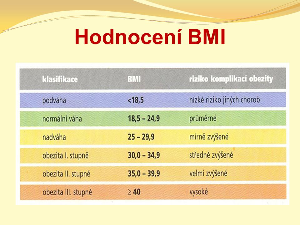 Hodnocení BMI