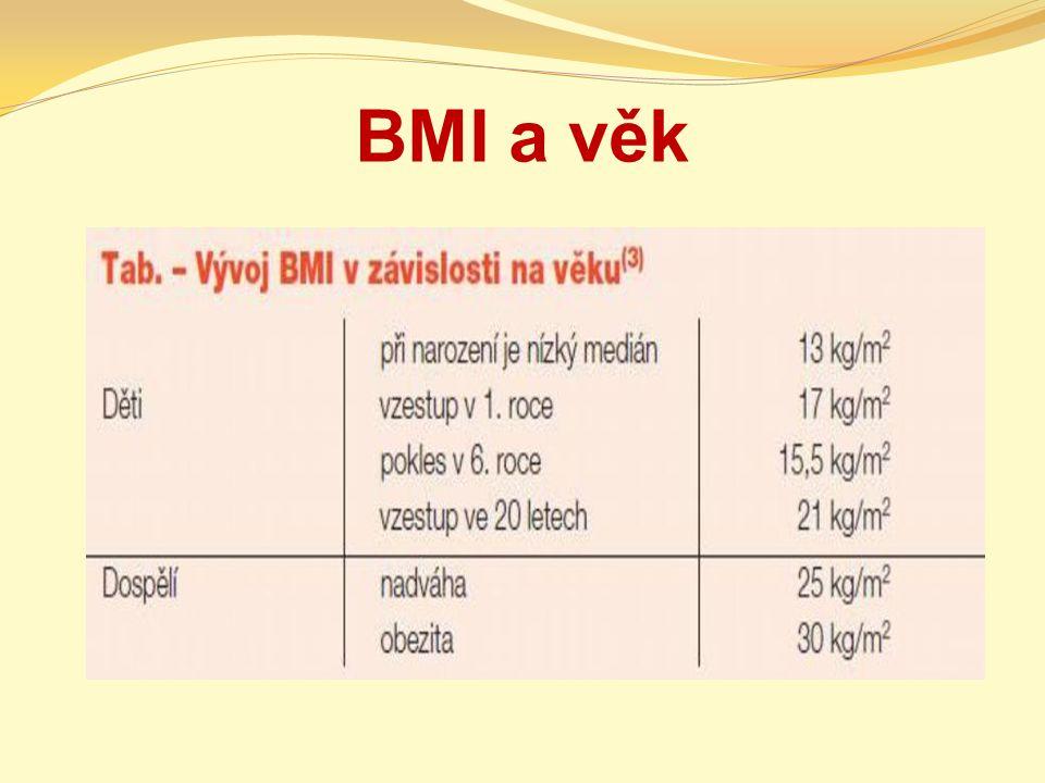 BMI a věk