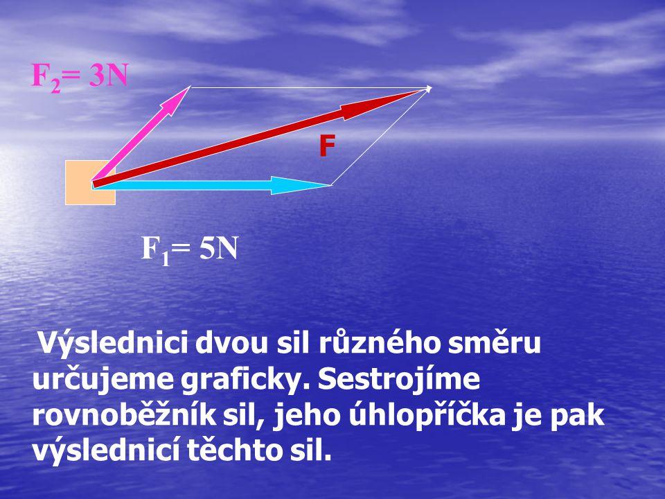 F2= 3N F. F1= 5N. Výslednici dvou sil různého směru určujeme graficky.