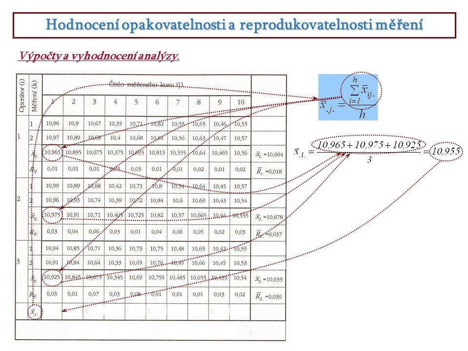 Hodnocení opakovatelnosti a reprodukovatelnosti měření