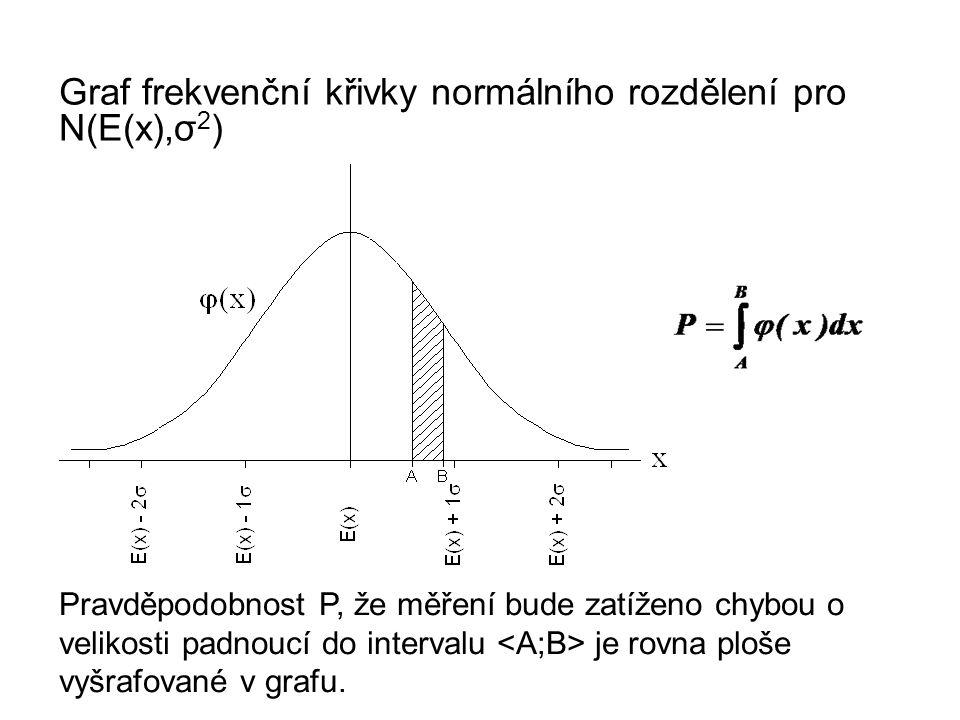 Graf frekvenční křivky normálního rozdělení pro N(E(x),σ2)