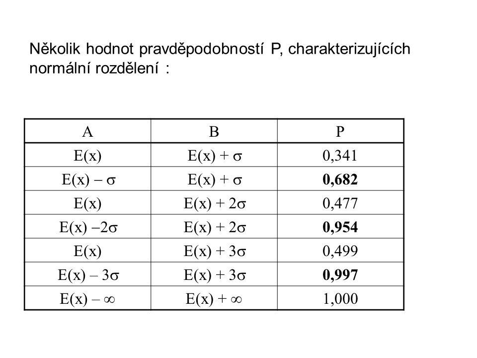 Několik hodnot pravděpodobností P, charakterizujících normální rozdělení :