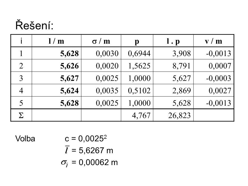 Řešení: i l / m s / m p l . p v / m 1 5,628 0,0030 0,6944 3,908