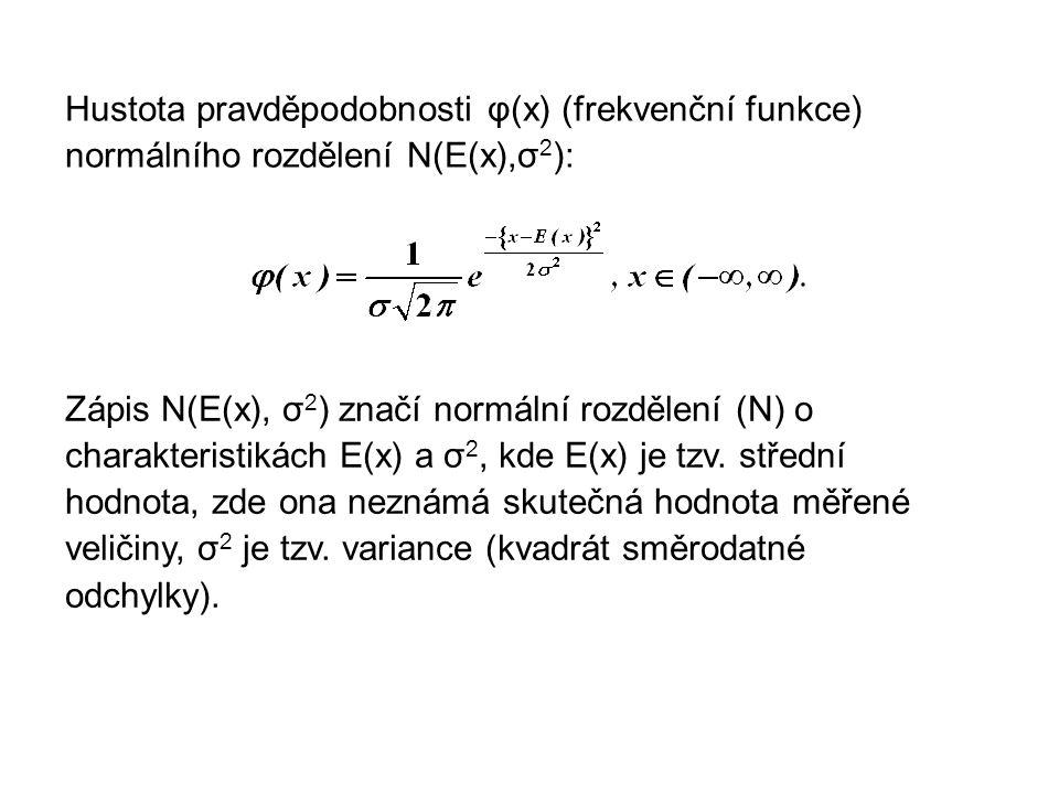 Hustota pravděpodobnosti φ(x) (frekvenční funkce) normálního rozdělení N(E(x),σ2):